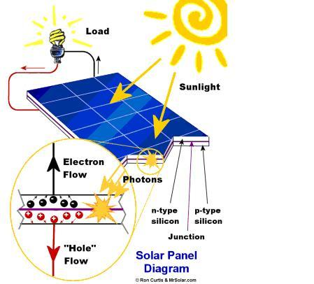 Revised Solar Photovoltaic (PV) Array Supplementary Planning Document ...
