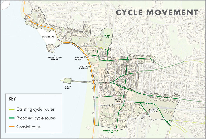 Cycle-movement